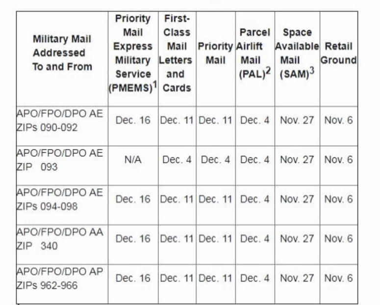 Usps Guidelines For Shipping Military Holiday Care Packages
