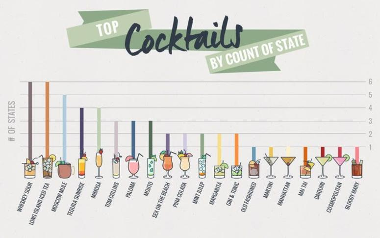 Top Cocktails by Count of State