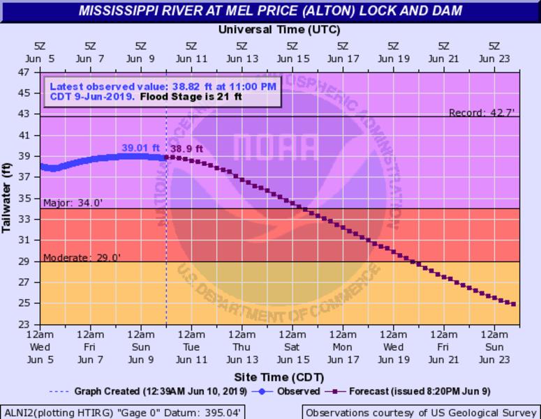 Mississippi River cresting in Alton, IL Sunday | KMOX-AM