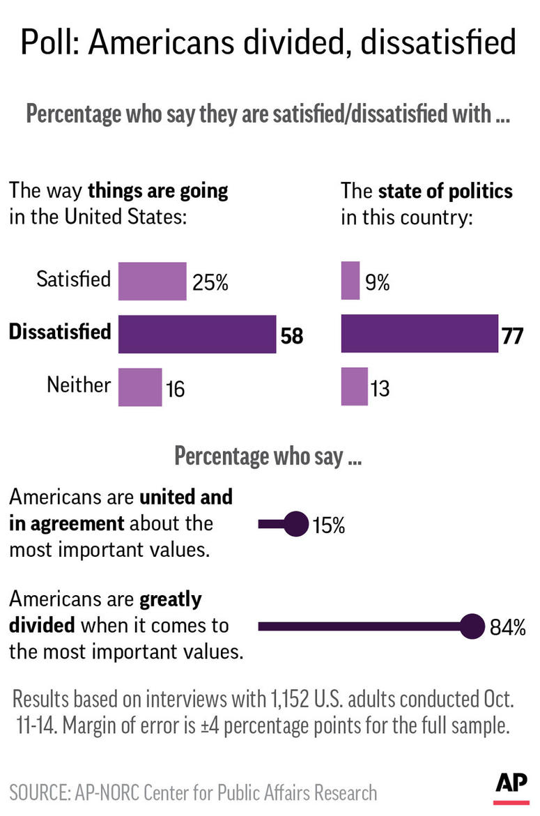 Graphic shows results of AP-NORC poll on attitudes toward the direction of the U.S. and whether Americans are divided