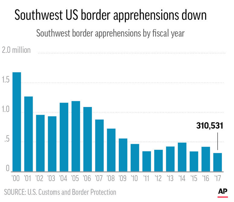 Charts show the number of Southwest border apprehensions since 2000.