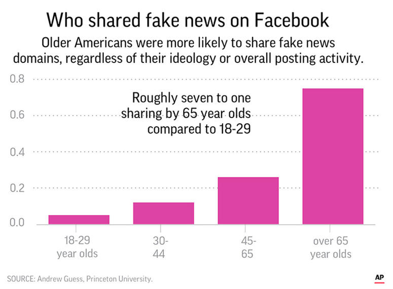 A new study finds that people over 65 and conservatives shared far more false information in 2016 on Facebook than others.
