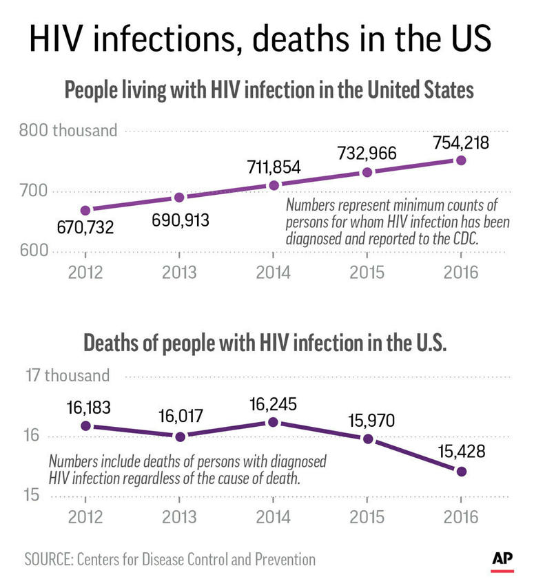 Graphic shows statistics of people in the U.S. living with HIV and deaths of people with HIV/AIDS.