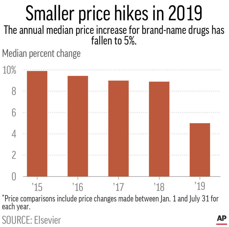 Chart shows the median percent change for price increases in 2015, 2016, 2017, 2018 and 2019.