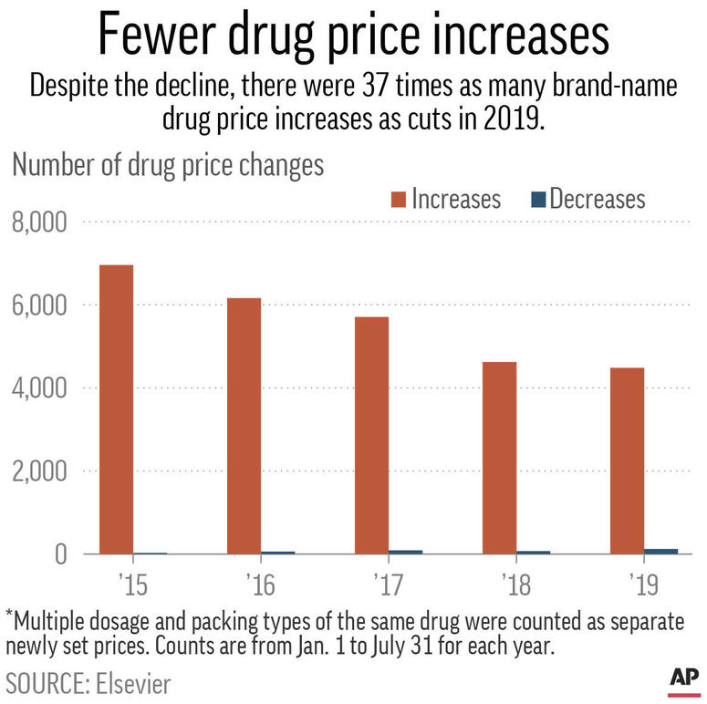Chart shows the price increases count and price decreases count from January 1st to July 31st for 2015, 2016, 2017, 2018 and 2019.