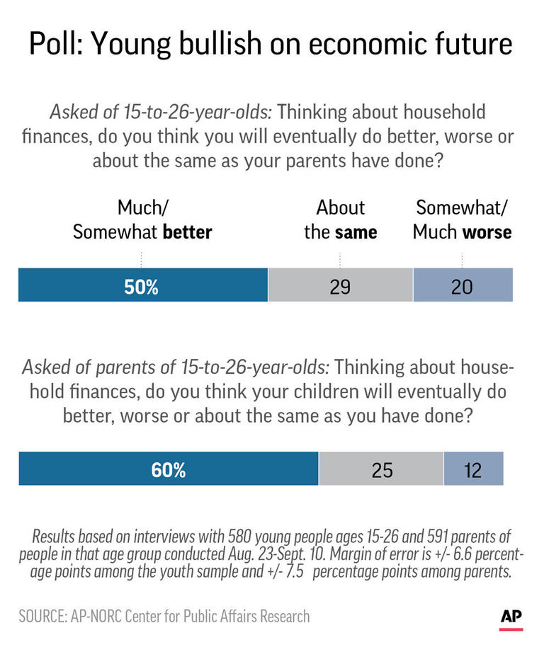 Graphic shows results of AP-NORC poll on household finance optimism of younger Americans