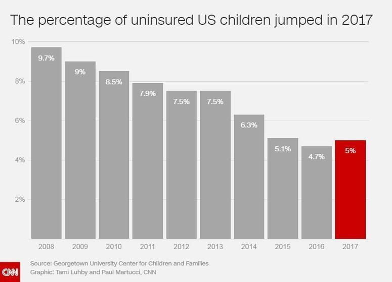 Uninsured US children