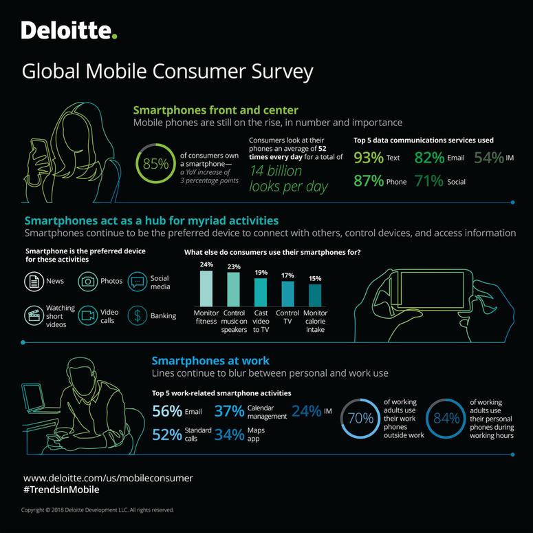 """2018 Global Mobile Consumer Survey"