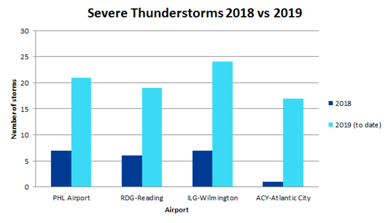 Thunderstorm totals in Pa. and N.J., 2018 vs 2019 (so far)