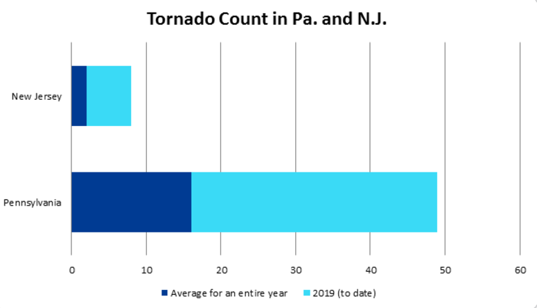 Tornado totals for Pa. and N.J., 2018 vs 2019