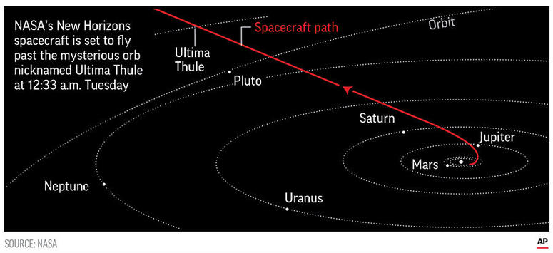 NASA's New Horizons spacecraft has survived humanity's most distant exploration of another world.