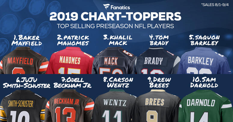 online retailer 30c4f 38f3a Giants Saquon Barkley Has Fifth Best-Selling Jersey In NFL ...