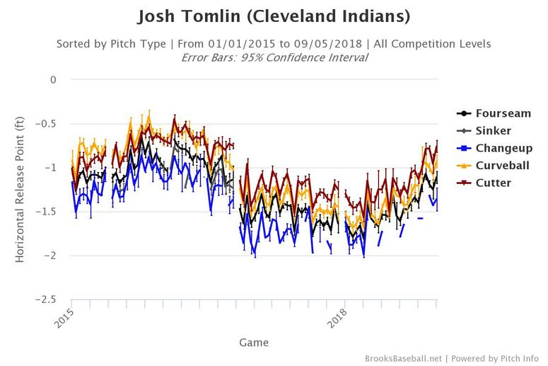 Josh Tomlin's horizontal release point on all pitches since 2015.