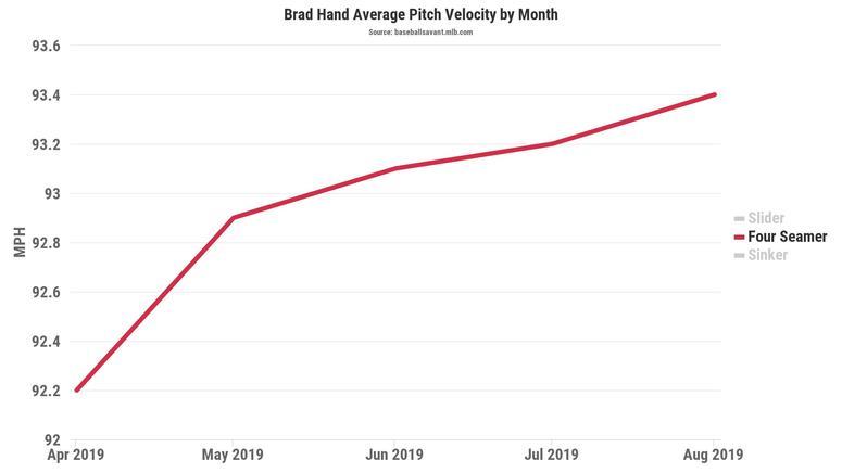 Brad Hand's 2019 fastball velocity chart