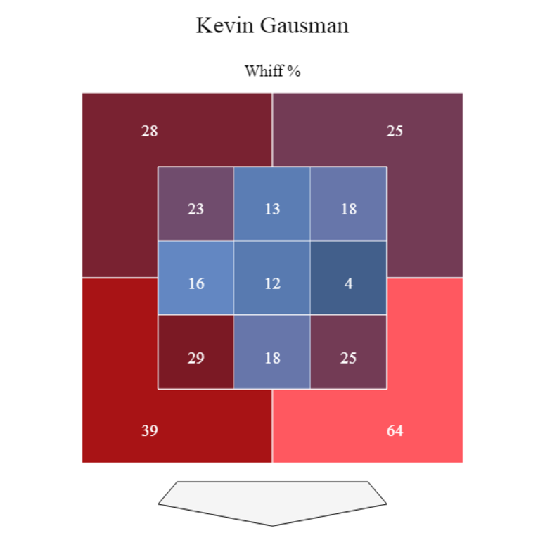 Kevin Gausman 2018 whiff graphic