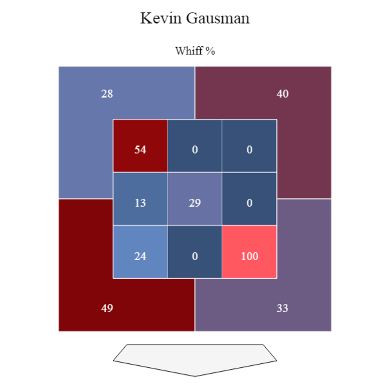 Kevin Gausman 2019 whiff graphic