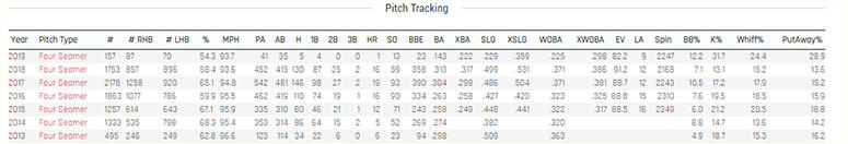 Kevin Gausman fastball data
