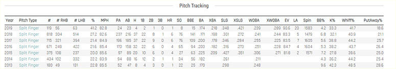 Kevin Gausman split-finger data